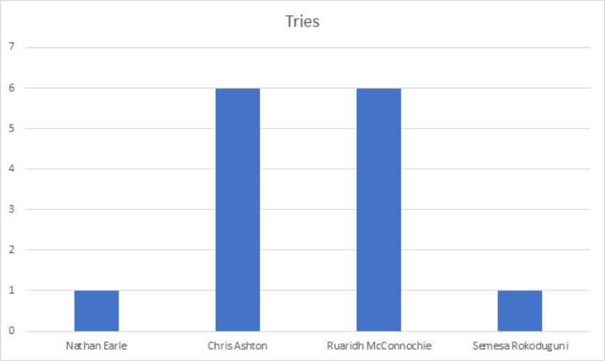 English Premiership 2019/2020: Harlequins v Bath Rugby - data preview