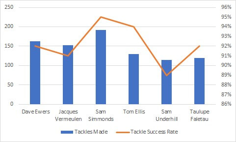 English Premiership 2019/2020: Exeter Chiefs v Bath Rugby - data preview